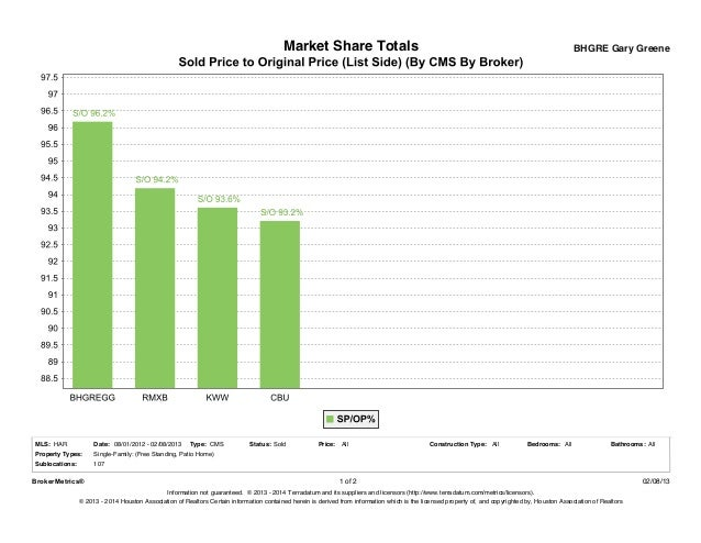 Market Share Totals                                                                                      BHGRE Gary Greene...