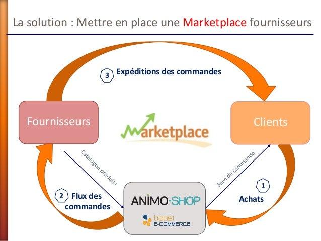 La solution : Mettre en place une Marketplace fournisseursFournisseurs ClientsExpéditions des commandesAchatsFlux descomma...