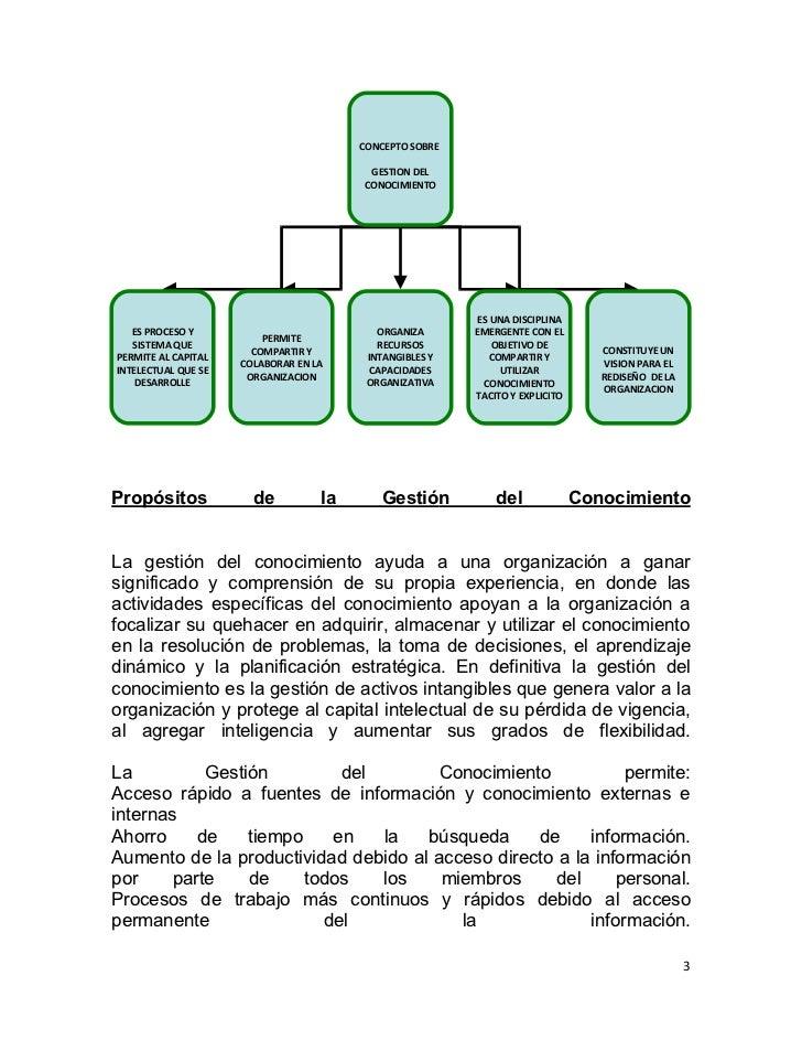 CONCEPTO SOBRE                                         GESTION DEL                                        CONOCIMIENTO    ...