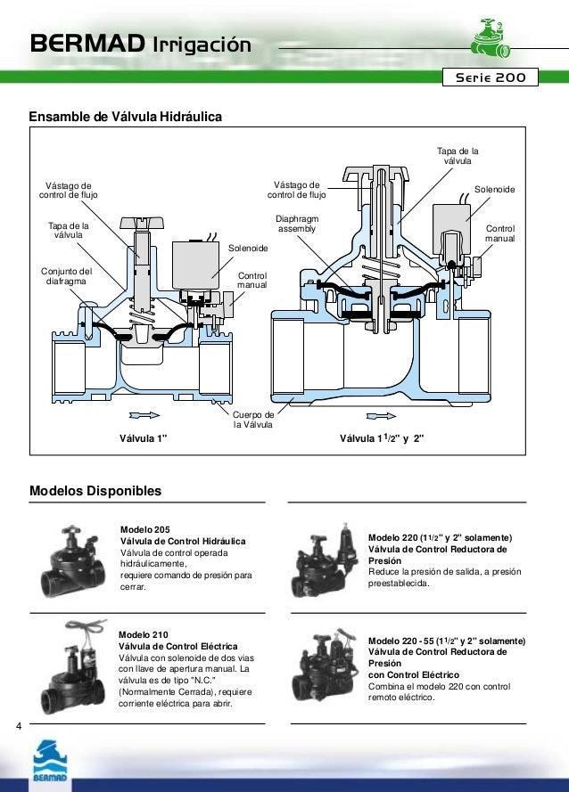 Solenoides y pilotos bermad irrigacion - Valvula reductora de presion ...