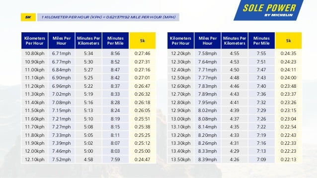 Running Pace Conversion Chart - Sole Power by Michelin