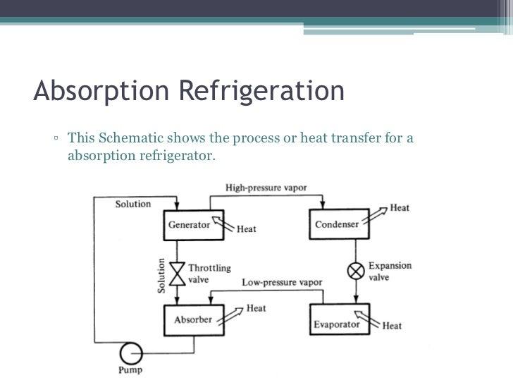 solid-absorption-solar-refrigeration-6-728 Solar System Schematic Diagram on