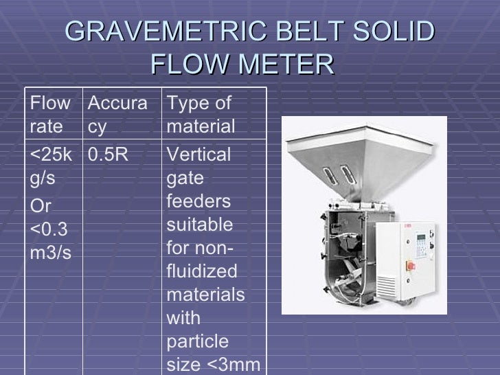 GRAVEMETRIC BELT SOLID FLOW METER Vertical gate feeders suitable for non-fluidized materials with particle size <3mm  0.5R...