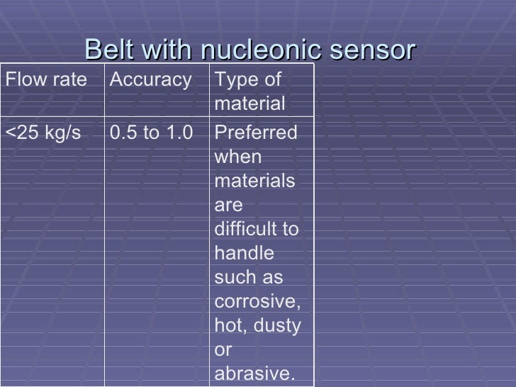 Belt with nucleonic sensor  Preferred when materials are difficult to handle such as corrosive, hot, dusty or abrasive. 0....