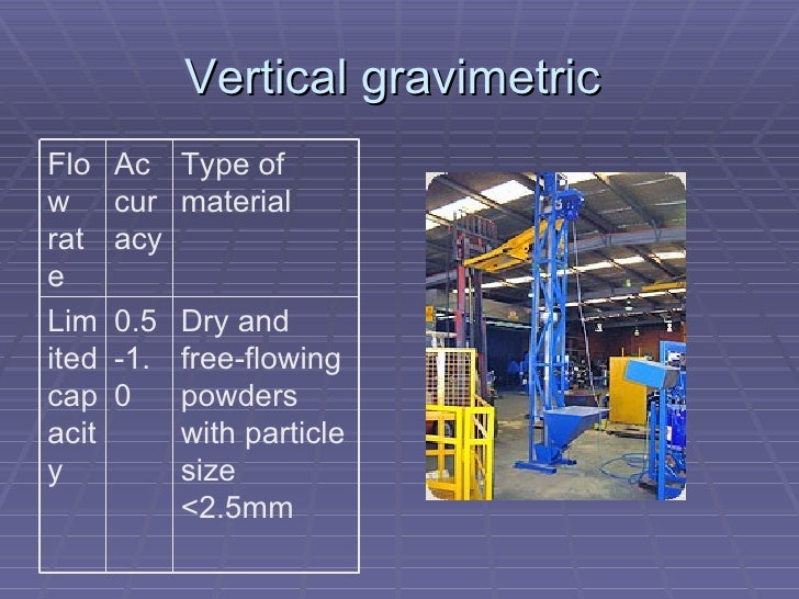 Vertical gravimetric  Dry and free-flowing powders with particle size <2.5mm 0.5-1.0 Limited capacity Type of material Acc...