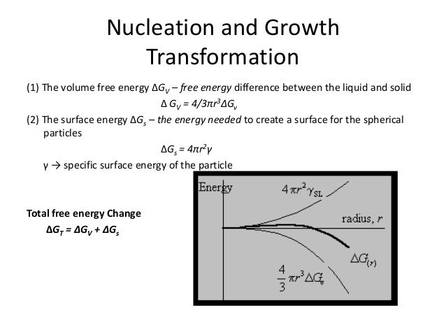 nucleation and growth in solid state reactions Kinetic analysis of solid-state reactions involving surface nucleation is discussed • surface nucleation and anisotropic growth kinetic models are presented.