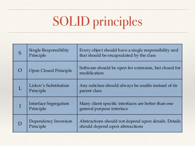 Solid Principles And Design Patterns