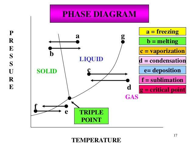 water solid liquid gas diagram
