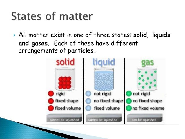 how to make a model of solid liquid and gas