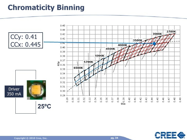 Chromaticity Binning Driver 350 mA CCy 0.41 CCx 0.445 25ºC ...  sc 1 st  SlideShare & Solid state lighting science and led theory of operation december 2010 azcodes.com