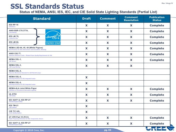 ... 65. SSL Standards ...  sc 1 st  SlideShare & Solid state lighting science and led theory of operation december 2010 azcodes.com