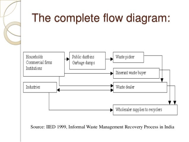 garment factory waste management procedures Waste management is in contrast to waste minimisation waste management focuses on will generally reduce the production of waste the application of waste minimisation techniques has led to the development of in a particular way to enable the garment to be cut out from.
