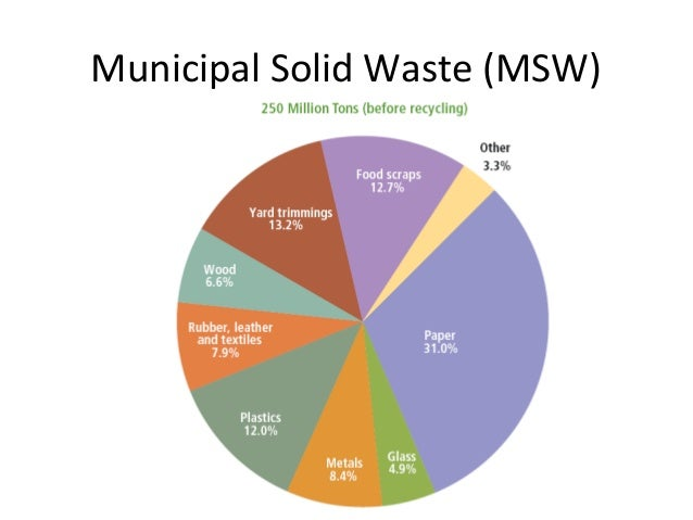 an analysis of the topic of the location of landfills solid waste disposal Modern landfills are well-engineered and managed facilities for the disposal of solid waste landfills are located, designed, operated and monitored to ensure compliance with federal regulations they are also designed to protect the environment from contaminants, which may be present in the waste .