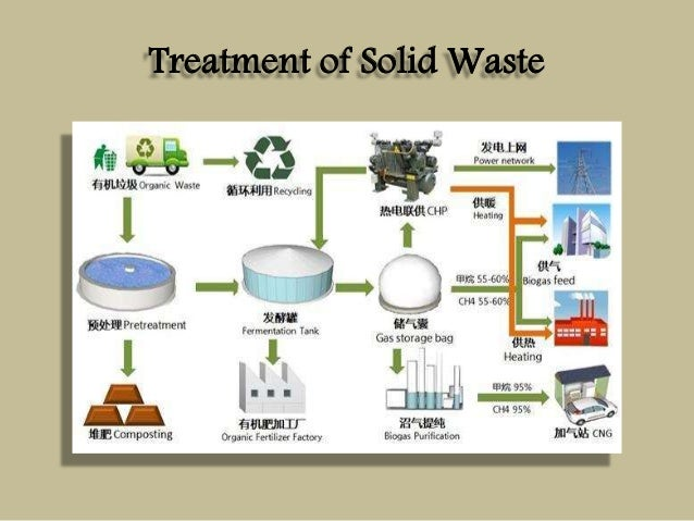treatment of solid waste in ilorin Municipal solid waste refers to non-flowing type of wastes collected by ilorin 756,400 - compost plant at ikorodu for the treatment of market waste.