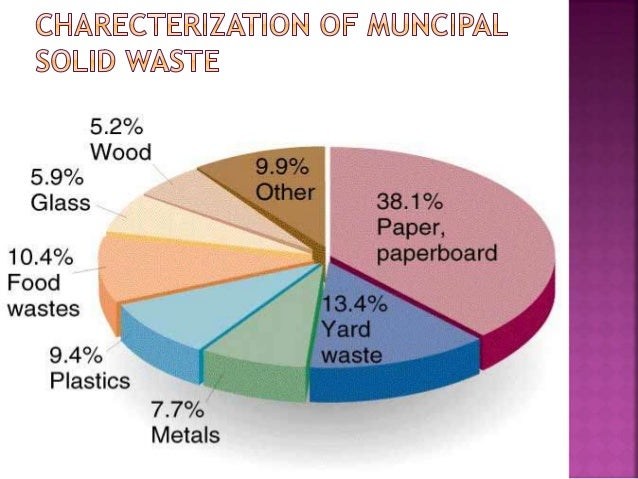waste management in india pdf