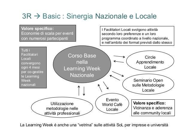 3R à Basic : Sinergia Nazionale e LocaleValore specifico:                            I Facilitatori Locali svolgono attiv...