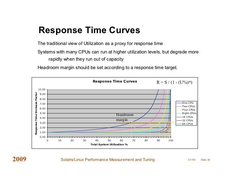 solaris performance and tools pdf