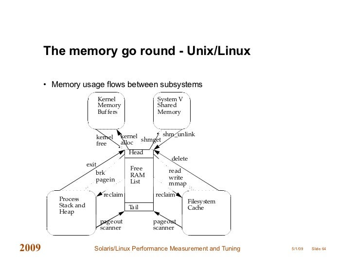 Solaris Linux Performance Tools And Tuning