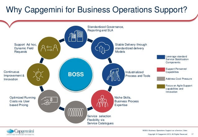 business operational And while it is important for entrepreneurs and small business owners to develop  a business plan for their venture, an operational plan is just as important.