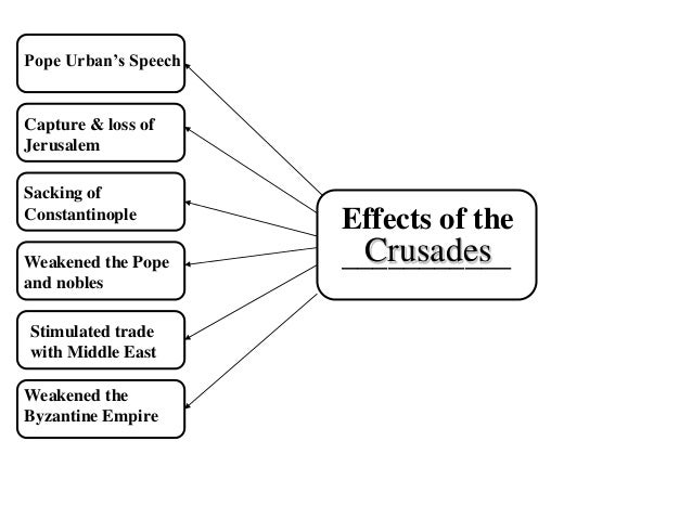 Effects of the great schism