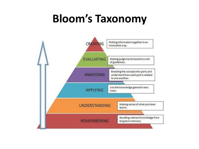 SOLO Taxonomy to enhance students' questioning and thinking