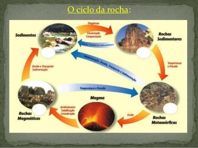 O ciclo da rocha: