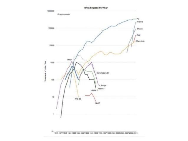 • 50 % des abonnés mobiles aux États-Unis possèdent un smartphone (Source Nielsen). • 47 % des abonnés mobiles au UK possè...