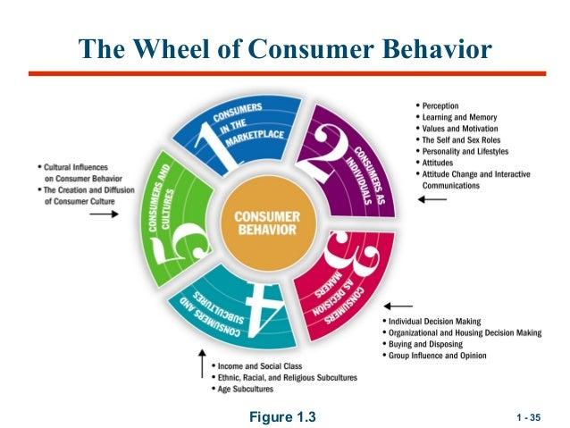 consumer behavior by michael solomon rebekah Solomon, michael r, russell-bennett, rebekah and incorporating real consumer data, consumer behaviour is consumer behaviour : buying, having.