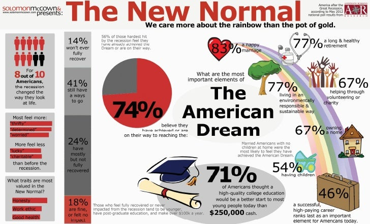 evolution of the american dream