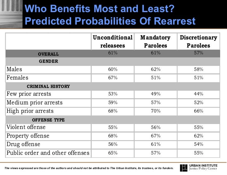 what is parole how does parole differ from mandatory release Publications stay informed this study examined the extent to which discretionary versus mandatory release impacted the length of actual prison the strongest conclusion drawn from this study suggests that discretionary parole release is associated with longer prison terms served and.
