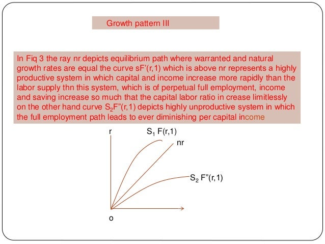 Growth pattern III In Fiq 3 the ray nr depicts equilibrium path where warranted and natural growth rates are equal the cur...