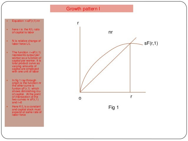 sF(r,1) nr r o Fig 1  Equation r=sF(r,1)-nr  here r is the K/L ratio of capital to labor  N is relative change of labor...