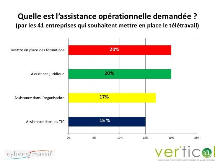 Quelle est l'assistance opérationnelle demandée ?  (par les 41 entreprises qui souhaitent mettre en place le télétravail)M...