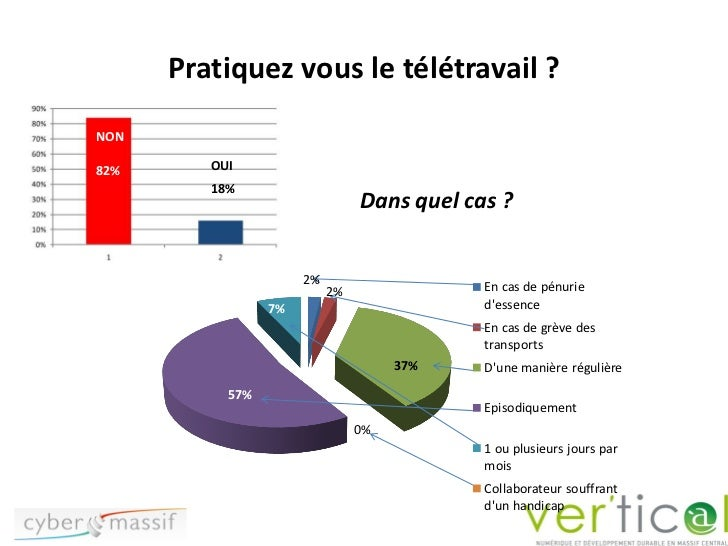 Pratiquez vous le télétravail ?NON82%      OUI         18%                                Dans quel cas ?                 ...