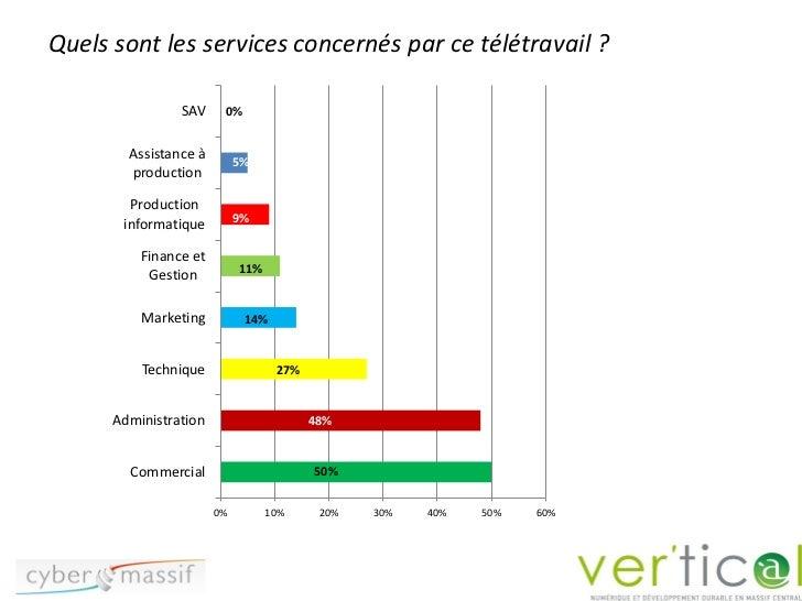 Quels sont les services concernés par ce télétravail ?                SAV     0%        Assistance à        5%           5...