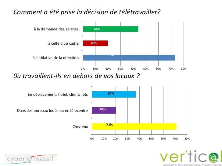 Comment a été prise la décision de télétravailler?          à la demande des salariés                   44%               ...