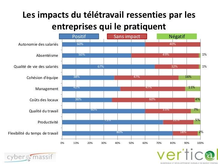 Les impacts du télétravail ressenties par les               entreprises qui le pratiquent                                 ...