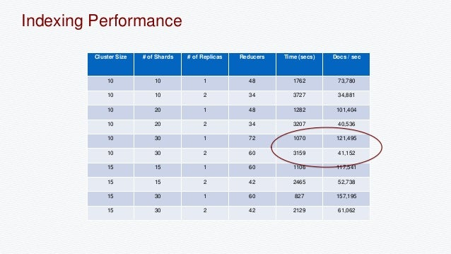 Benchmarking solr performance at scale for Perfect scale pro review