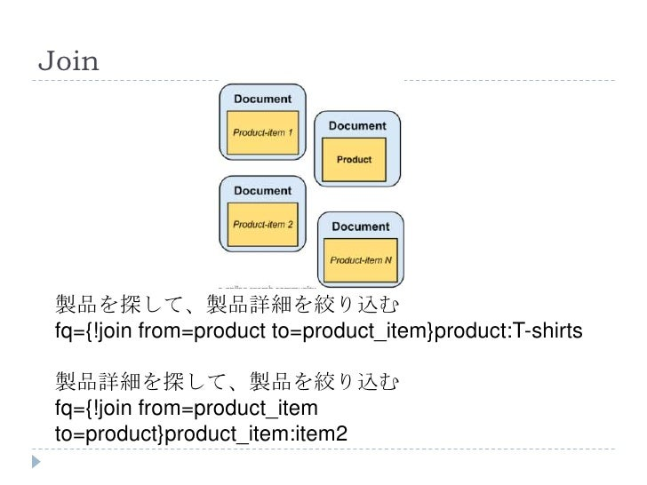 Join 製品を探して、製品詳細を絞り込む fq={!join from=product to=product_item}product:T-shirts 製品詳細を探して、製品を絞り込む fq={!join from=product_item...