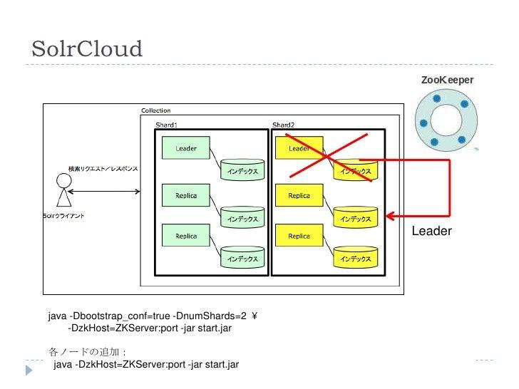 SolrCloud                                               Leader java -Dbootstrap_conf=true -DnumShards=2 ¥     -DzkHost=ZKS...