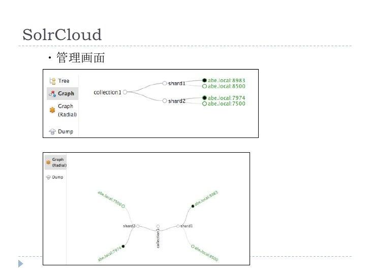 SolrCloud  ・管理画面