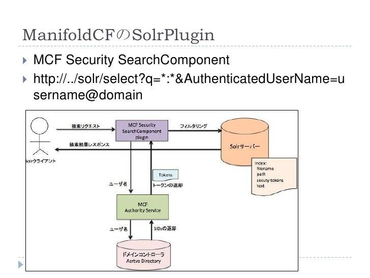 ManifoldCFのSolrPlugin   MCF Security SearchComponent   http://../solr/select?q=*:*&AuthenticatedUserName=u    sername@do...