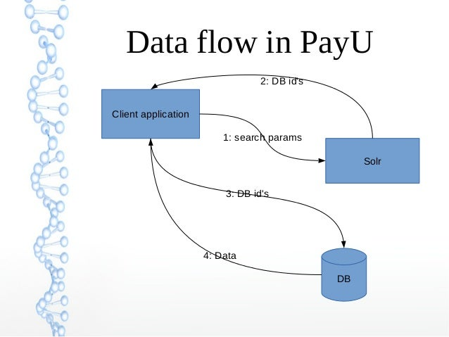 Data flow in PayU Client application Solr DB 1: search params 3: DB id's 2: DB id's 4: Data