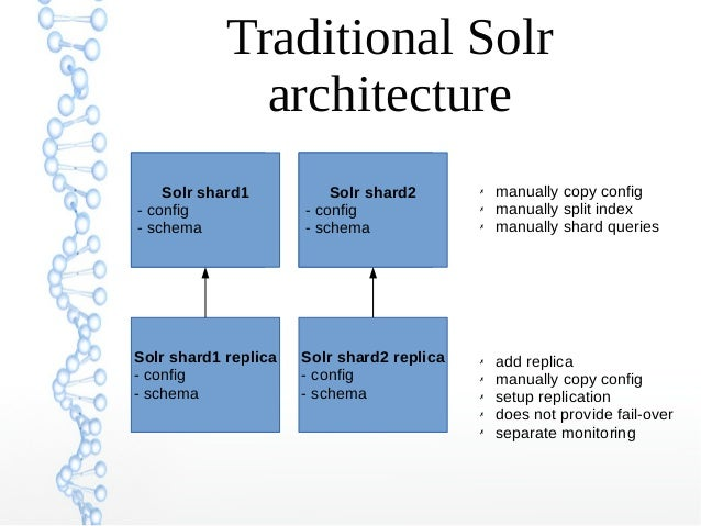 Traditional Solr architecture Solr shard1 - config - schema Solr shard1 replica - config - schema Solr shard1 - config - s...