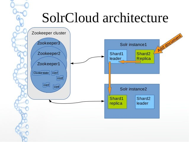 Zookeeper cluster SolrCloud architecture confClusterstate conf conf conf Zookeeper Solr instance1 Shard1 leader Shard2 Rep...