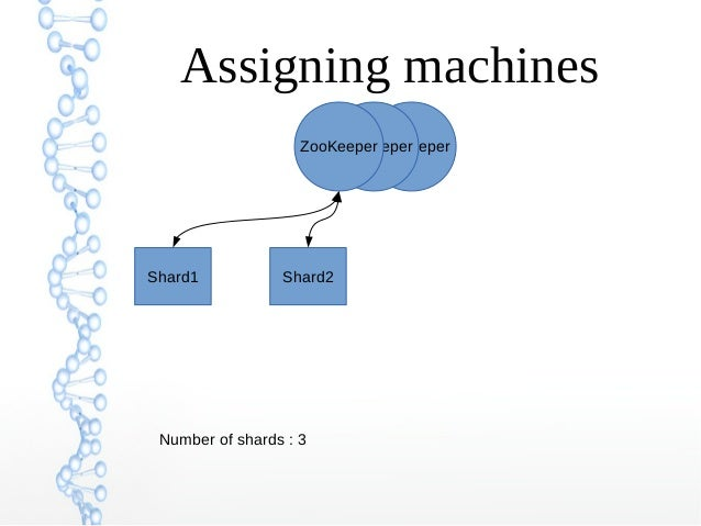 ZooKeeperZooKeeperZooKeeper Assigning machines Number of shards : 3 Shard1 Shard2