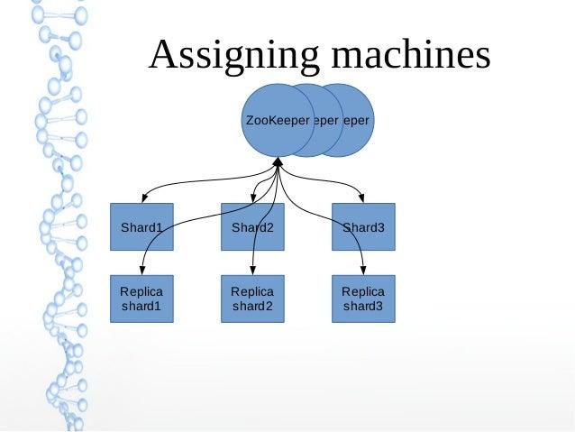 ZooKeeperZooKeeperZooKeeper Assigning machines Shard1 Shard2 Shard3 Replica shard1 Replica shard2 Replica shard3
