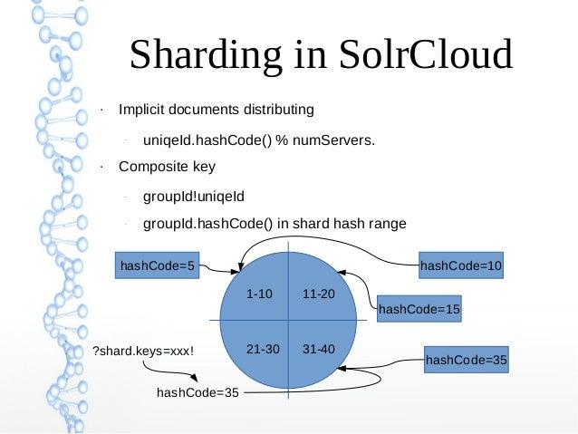 Sharding in SolrCloud ● Implicit documents distributing – uniqeId.hashCode() % numServers. ● Composite key – groupId!uniqe...