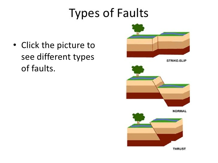 Virginia Earth Science SOL Review – Types of Faults Worksheet