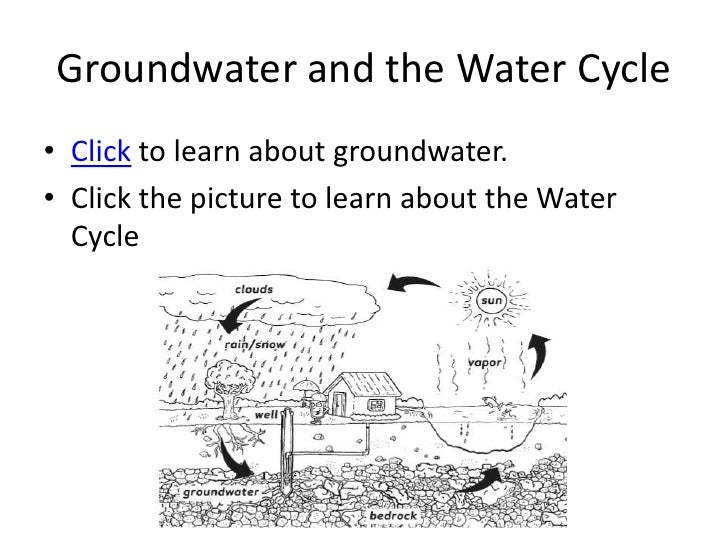 Virginia Earth Science SOL Review – Groundwater Worksheet
